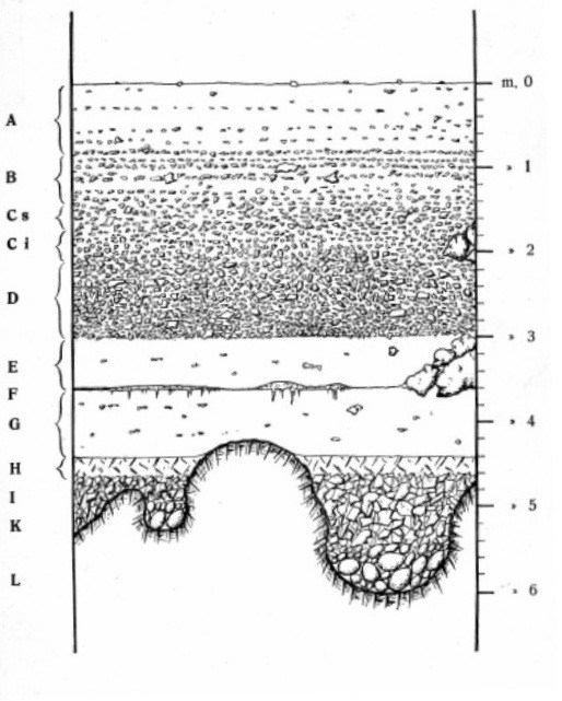 Stratigrafia_Blanc_Romanelli_1928_Fig.3